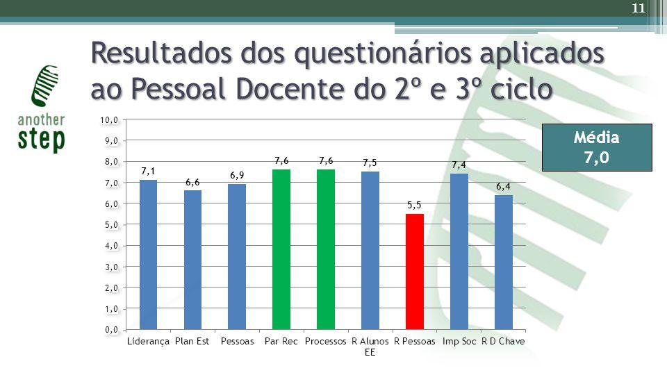 Resultados dos questionários aplicados ao Pessoal Docente do 2º e 3º ciclo 11 Média 7,0