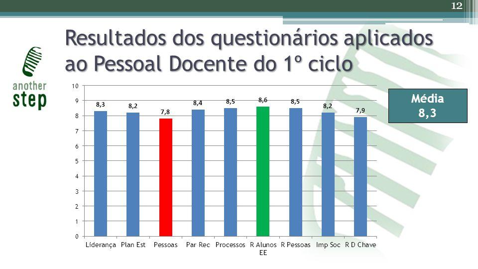 Resultados dos questionários aplicados ao Pessoal Docente do 1º ciclo 12 Média 8,3