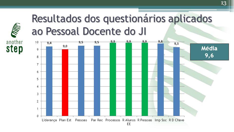 Resultados dos questionários aplicados ao Pessoal Docente do JI 13 Média 9,6