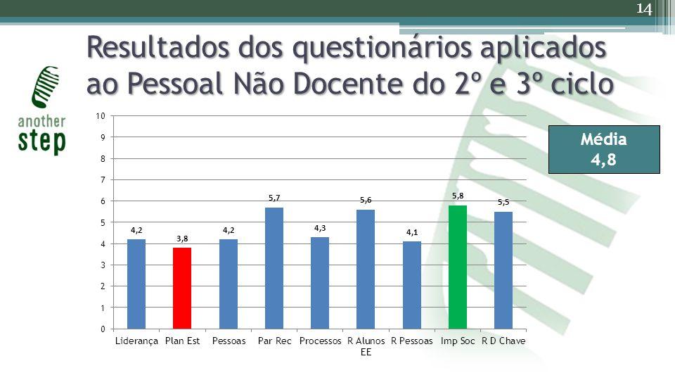 Resultados dos questionários aplicados ao Pessoal Não Docente do 2º e 3º ciclo 14 Média 4,8