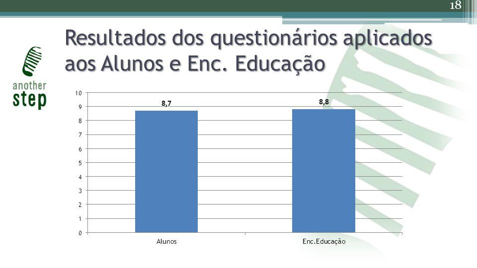Resultados dos questionários aplicados aos Alunos e Enc. Educação 18