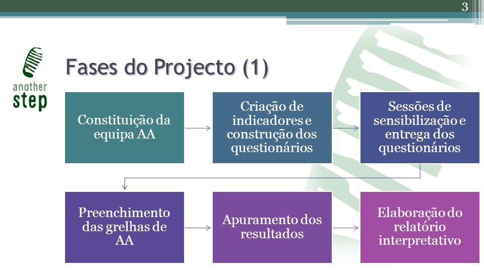 Fases do Projecto (1) Constituição da equipa AA Criação de indicadores e construção dos questionários Sessões de sensibilização e entrega dos questionários Preenchimento das grelhas de AA Apuramento dos resultados Elaboração do relatório interpretativo 3