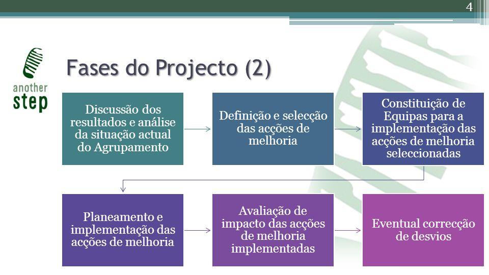 Fases do Projecto (2) Discussão dos resultados e análise da situação actual do Agrupamento Definição e selecção das acções de melhoria Constituição de Equipas para a implementação das acções de melhoria seleccionadas Planeamento e implementação das acções de melhoria Avaliação de impacto das acções de melhoria implementadas Eventual correcção de desvios 4