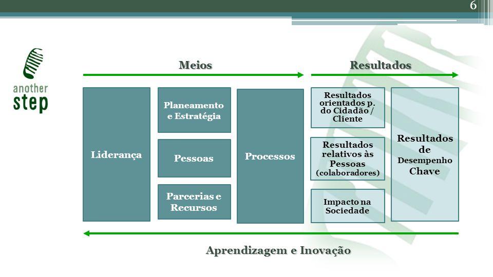 6 Liderança Processos Planeamento e Estratégia Pessoas Parcerias e Recursos Resultados orientados p.