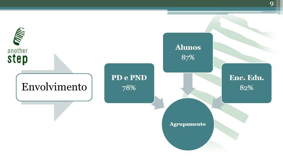 9 Envolvimento Agrupamento PD e PND 78% Alunos 87% Enc. Edu. 82%