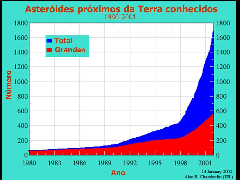 Asteróides próximos da Terra conhecidos 1980-2001 Ano Número Total Grandes