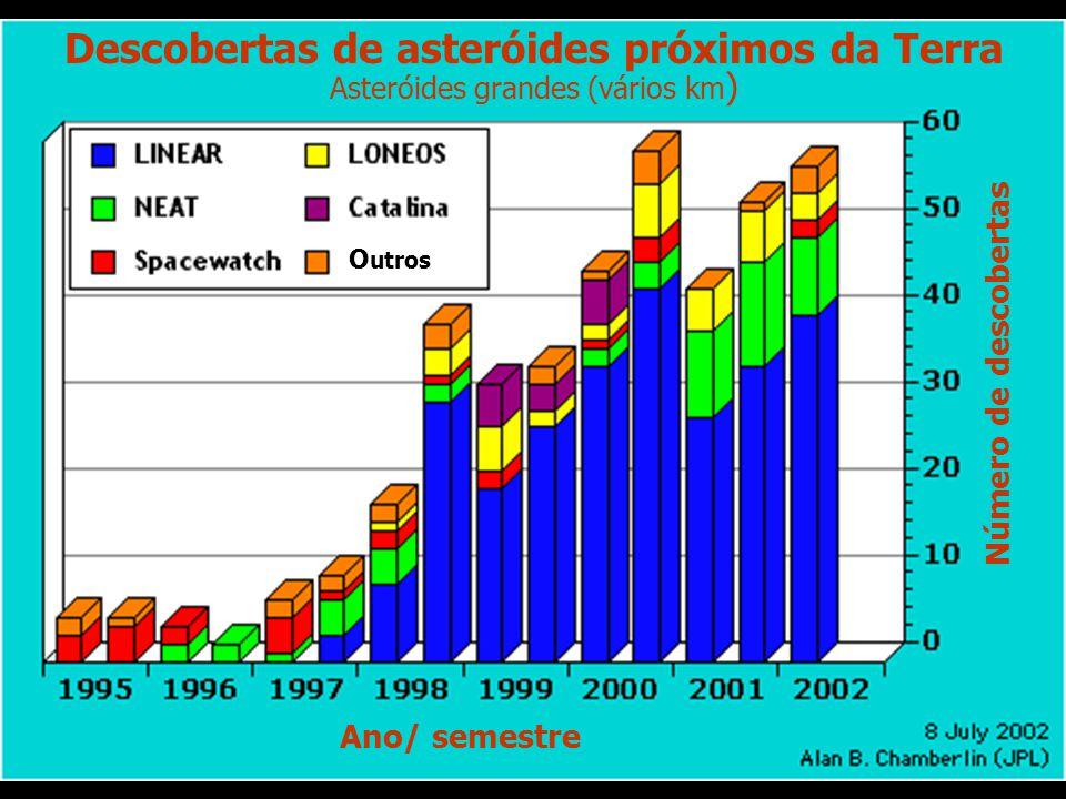 Descobertas de asteróides próximos da Terra Asteróides grandes (vários km ) O utros Ano/ semestre Número de descobertas