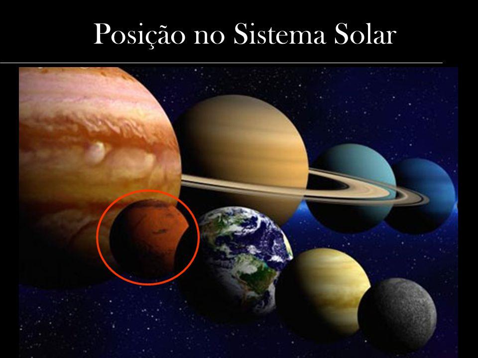 Posição no Sistema Solar