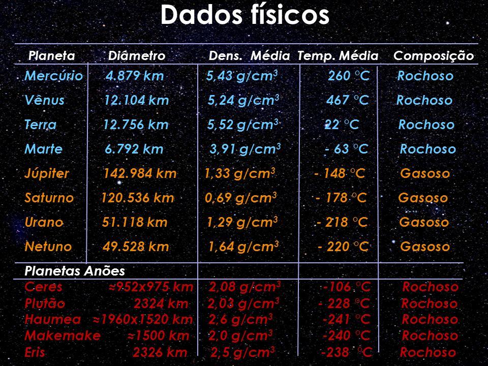 Mercúrio 4.879 km 5,43 g/cm 3 260 °C Rochoso Vênus 12.104 km 5,24 g/cm 3 467 °C Rochoso Terra 12.756 km 5,52 g/cm 3 22 °C Rochoso Marte 6.792 km 3,91