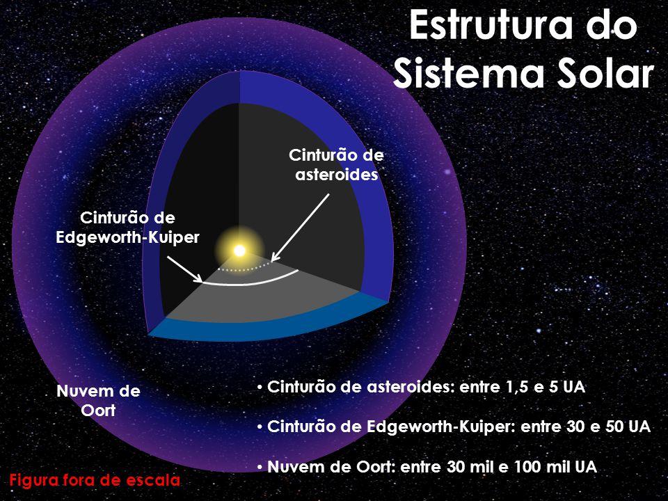 Cinturão de asteroides Cinturão de Edgeworth-Kuiper Nuvem de Oort Estrutura do Sistema Solar Figura fora de escala Cinturão de asteroides: entre 1,5 e