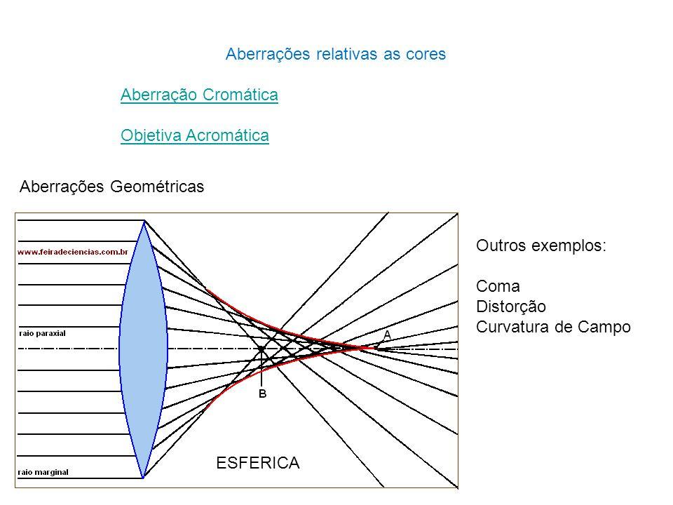 Aberrações relativas as cores Aberração Cromática Objetiva Acromática Aberrações Geométricas ESFERICA Outros exemplos: Coma Distorção Curvatura de Cam