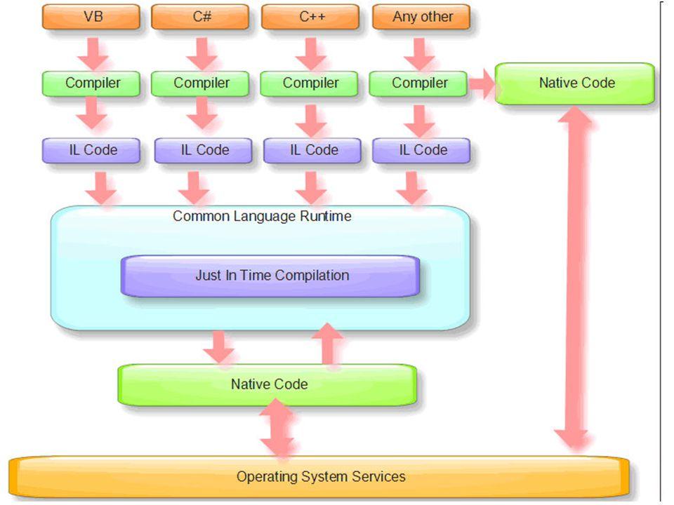 Introdução ao.NET Framework Namespace System Namespace Windows Namespace Forms Namespace Button Class