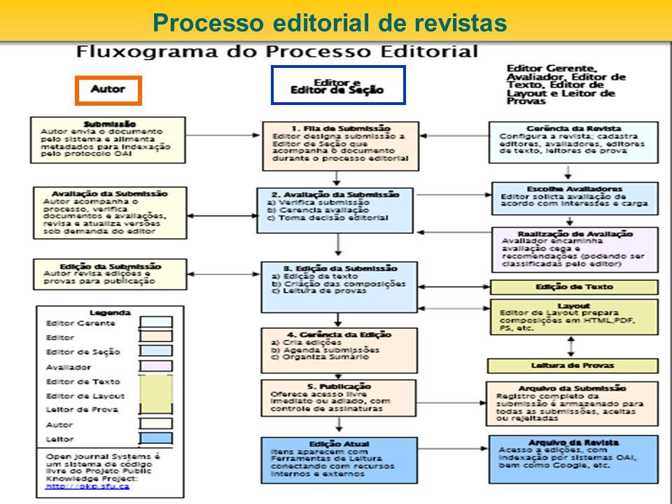 FURB e suas publicações As políticas para publicações científicas online alteram a cultura organizacional.