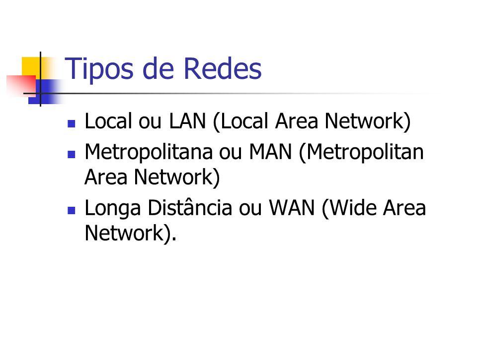 Tipos de Redes Local ou LAN (Local Area Network) Metropolitana ou MAN (Metropolitan Area Network) Longa Distância ou WAN (Wide Area Network).