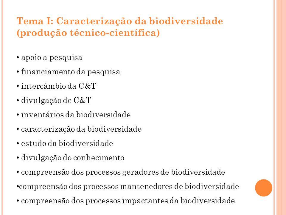 Tema I: Caracterização da biodiversidade (produção técnico-científica) apoio a pesquisa financiamento da pesquisa intercâmbio da C&T divulgação de C&T