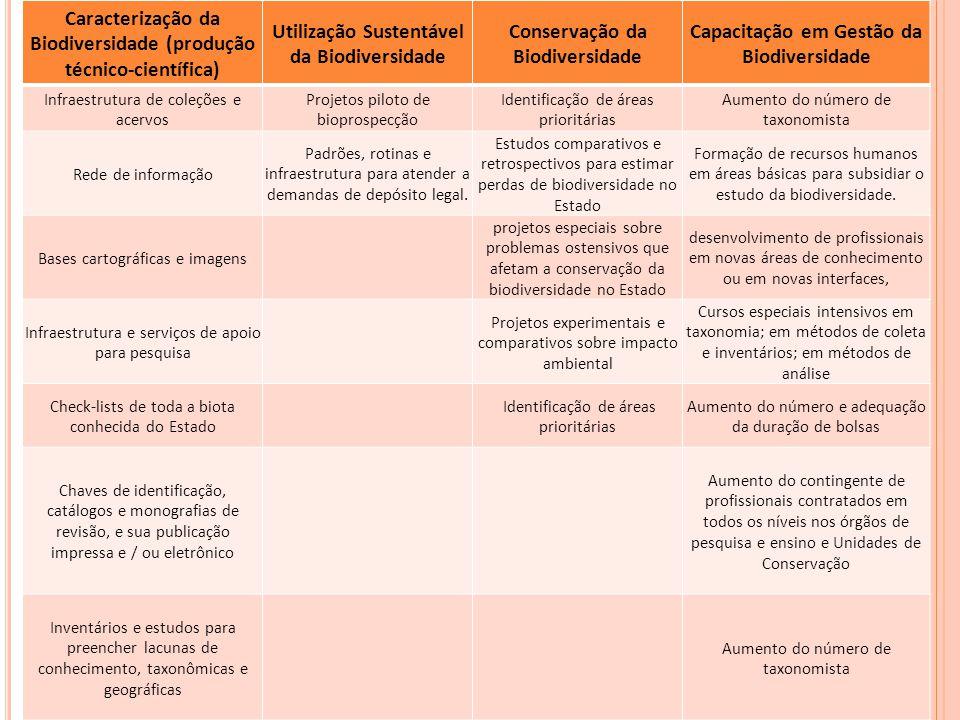 Caracterização da Biodiversidade (produção técnico-científica) Utilização Sustentável da Biodiversidade Conservação da Biodiversidade Capacitação em G