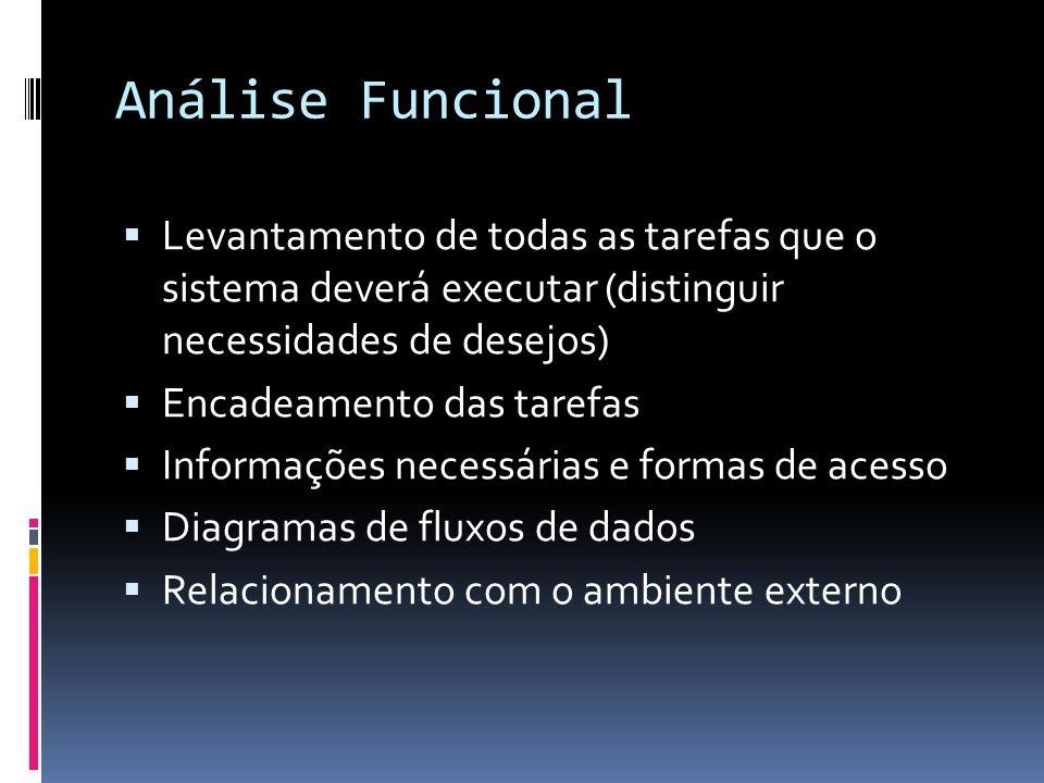 Análise Funcional Levantamento de todas as tarefas que o sistema deverá executar (distinguir necessidades de desejos) Encadeamento das tarefas Informações necessárias e formas de acesso Diagramas de fluxos de dados Relacionamento com o ambiente externo