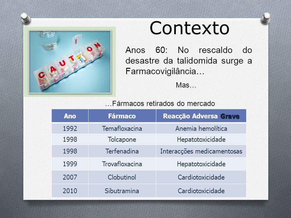 Contexto Anos 60: No rescaldo do desastre da talidomida surge a Farmacovigilância… AnoFármaco Grave Reacção Adversa Grave 1992TemafloxacinaAnemia hemo
