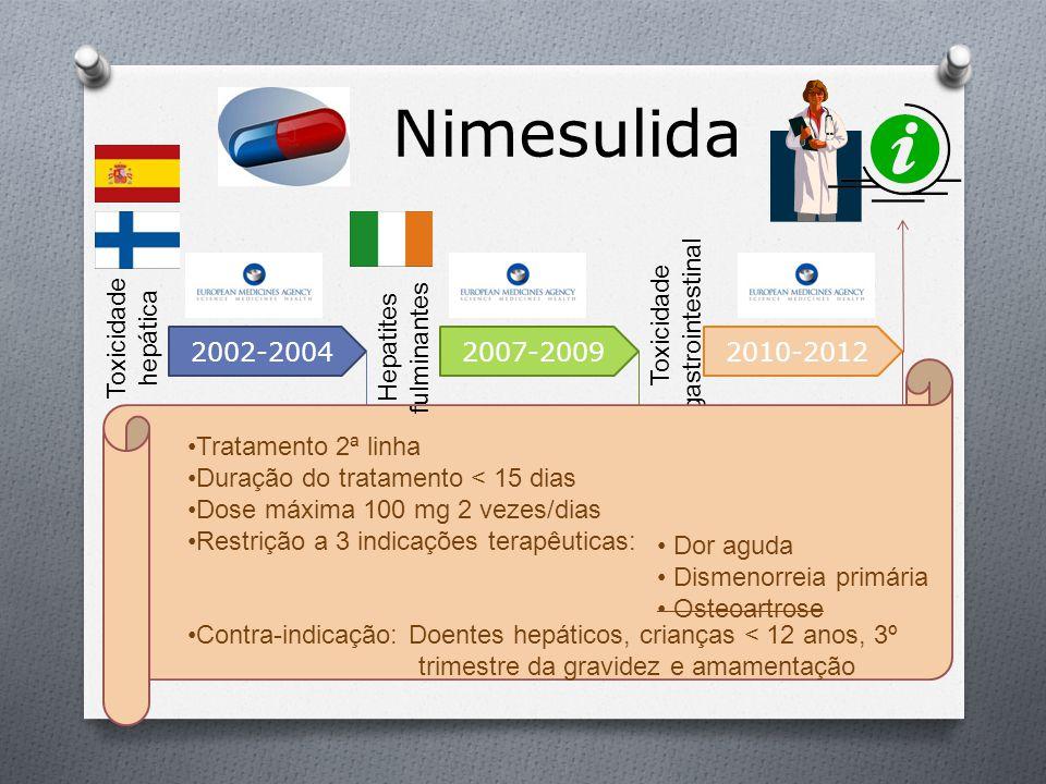 Nimesulida Dose máxima 100 mg 2 vezes/dias Duração do tratamento < 15 dias Restrição a 3 indicações terapêuticas: Contra-indicação: Doentes hepáticos,
