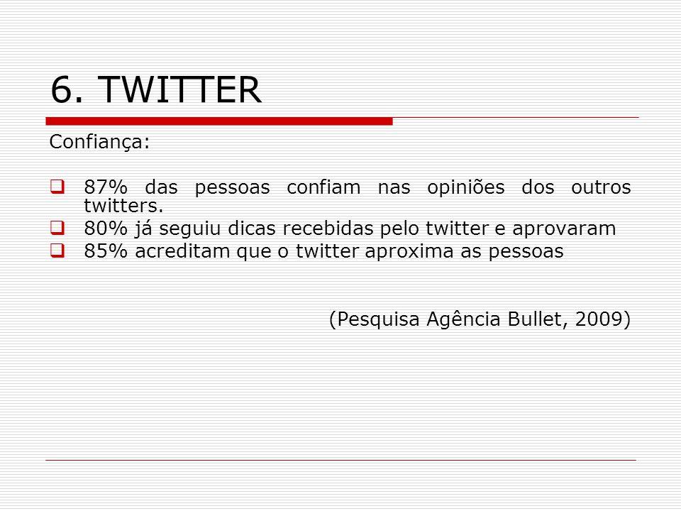 6. TWITTER Confiança: 87% das pessoas confiam nas opiniões dos outros twitters. 80% já seguiu dicas recebidas pelo twitter e aprovaram 85% acreditam q