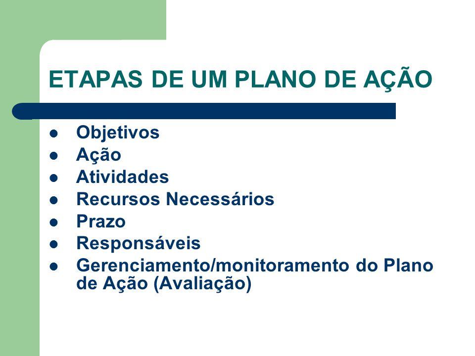 ETAPAS DE UM PLANO DE AÇÃO Objetivos Ação Atividades Recursos Necessários Prazo Responsáveis Gerenciamento/monitoramento do Plano de Ação (Avaliação)