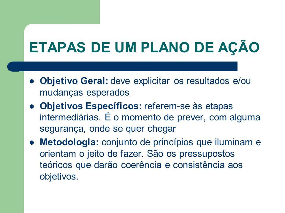ETAPAS DE UM PLANO DE AÇÃO Objetivo Geral: deve explicitar os resultados e/ou mudanças esperados Objetivos Específicos: referem-se às etapas intermedi