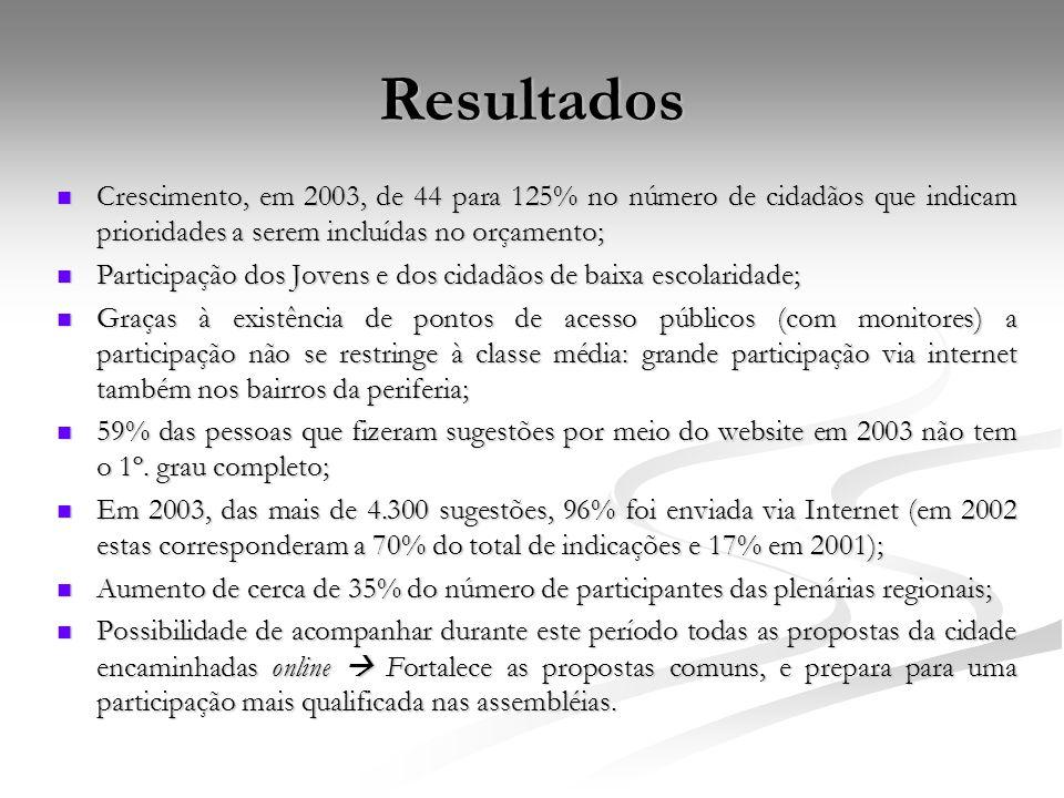 Resultados Crescimento, em 2003, de 44 para 125% no número de cidadãos que indicam prioridades a serem incluídas no orçamento; Crescimento, em 2003, d