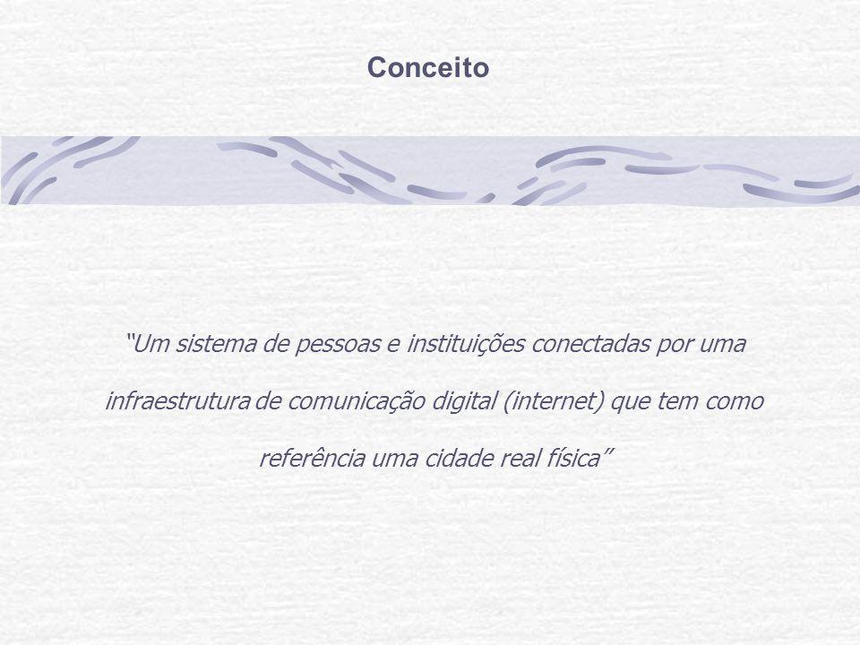 Conceito Um sistema de pessoas e instituições conectadas por uma infraestrutura de comunicação digital (internet) que tem como referência uma cidade real física