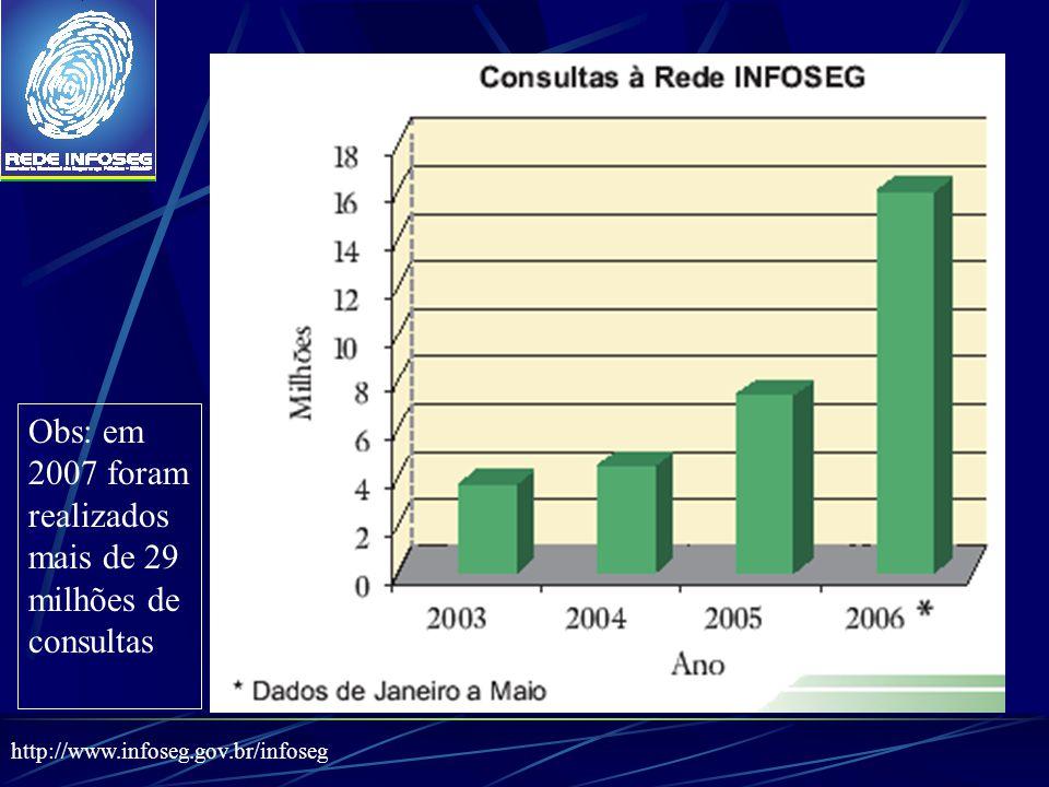 http://www.infoseg.gov.br/infoseg Obs: em 2007 foram realizados mais de 29 milhões de consultas
