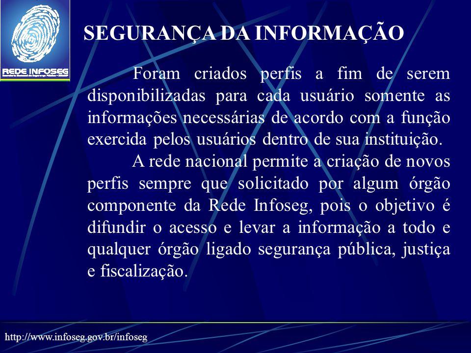 Foram criados perfis a fim de serem disponibilizadas para cada usuário somente as informações necessárias de acordo com a função exercida pelos usuários dentro de sua instituição.