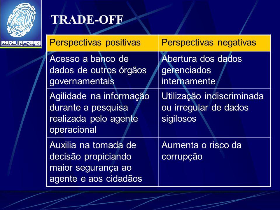 TRADE-OFF Perspectivas positivasPerspectivas negativas Acesso a banco de dados de outros órgãos governamentais Abertura dos dados gerenciados internam