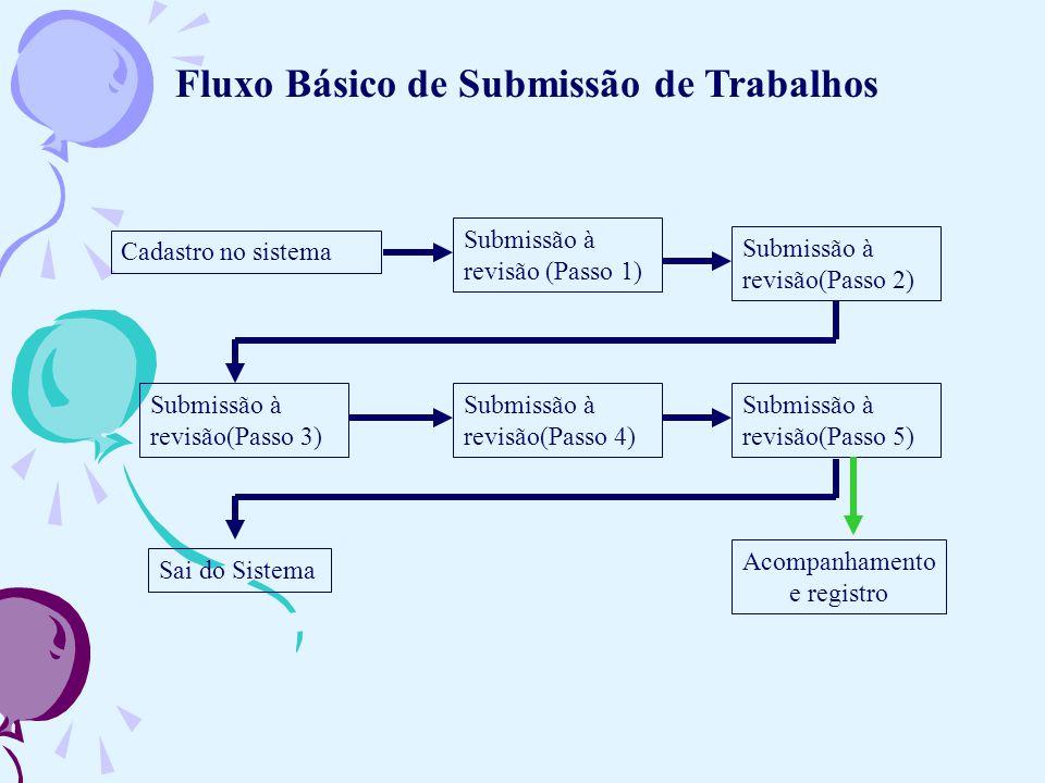 Cadastro no sistema Submissão à revisão (Passo 1) Acompanhamento e registro Submissão à revisão(Passo 2) Submissão à revisão(Passo 3) Submissão à revi