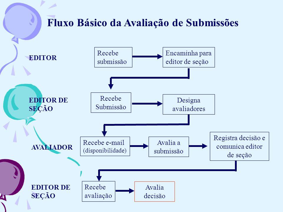 EDITOR Recebe submissão Avalia a submissão Encaminha para editor de seção Recebe e-mail (disponibilidade) Recebe Submissão Designa avaliadores EDITOR