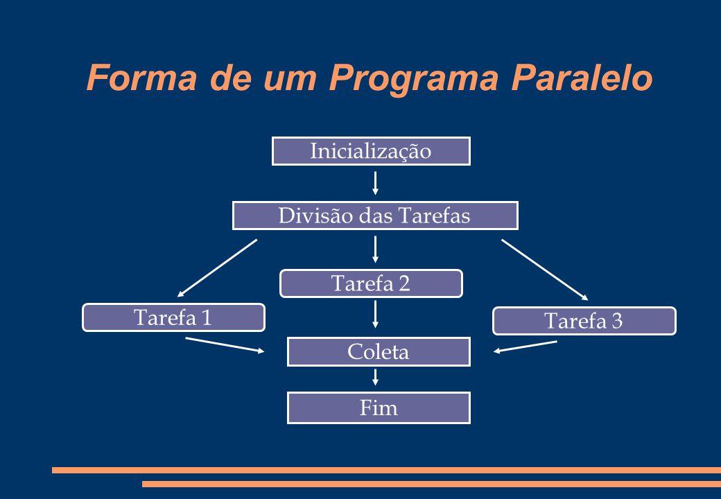 Forma de um Programa Paralelo Inicialização Tarefa 1 Tarefa 2 Tarefa 3 Divisão das Tarefas Coleta Fim