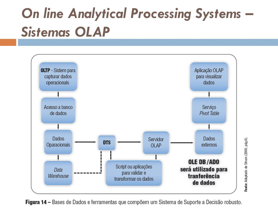 On line Analytical Processing Systems – Sistemas OLAP