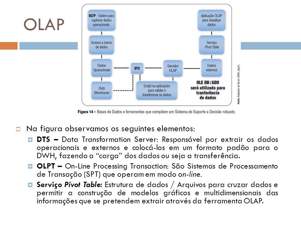 OLAP Na figura observamos os seguintes elementos: DTS – Data Transformation Server: Responsável por extrair os dados operacionais e externos e colocá-los em um formato padão para o DWH, fazendo a carga dos dados ou seja a transferência.