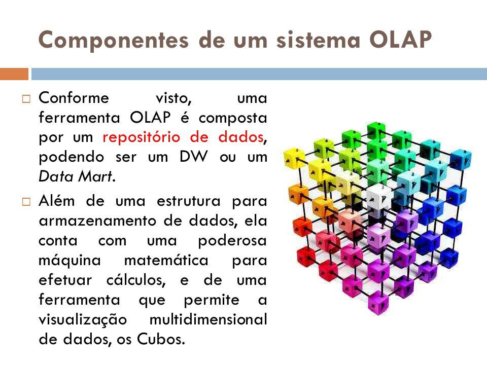 Componentes de um sistema OLAP Conforme visto, uma ferramenta OLAP é composta por um repositório de dados, podendo ser um DW ou um Data Mart.