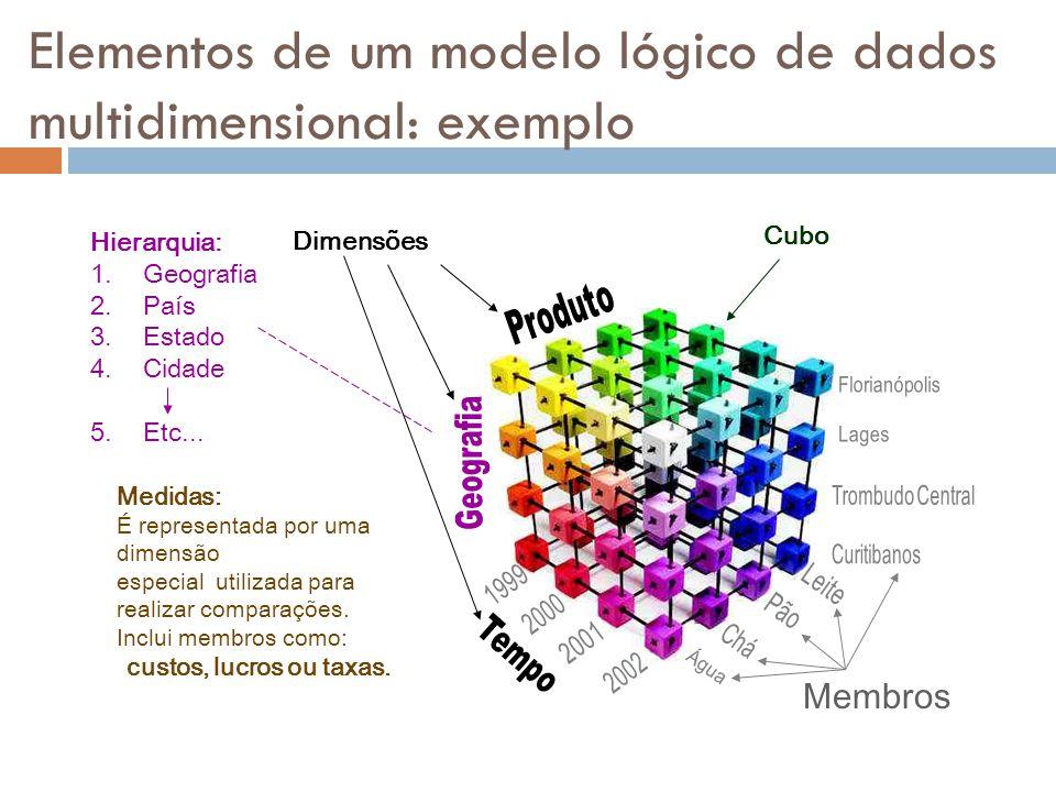 Elementos de um modelo lógico de dados multidimensional: exemplo Dimensões Cubo Hierarquia: 1.Geografia 2.País 3.Estado 4.Cidade 5.Etc...