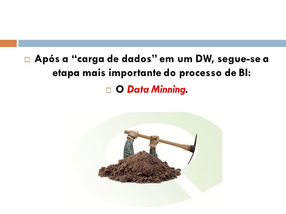 Após a carga de dados em um DW, segue-se a etapa mais importante do processo de BI: O Data Minning.