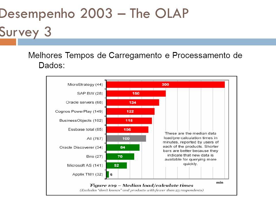 Desempenho 2003 – The OLAP Survey 3 Melhores Tempos de Carregamento e Processamento de Dados: