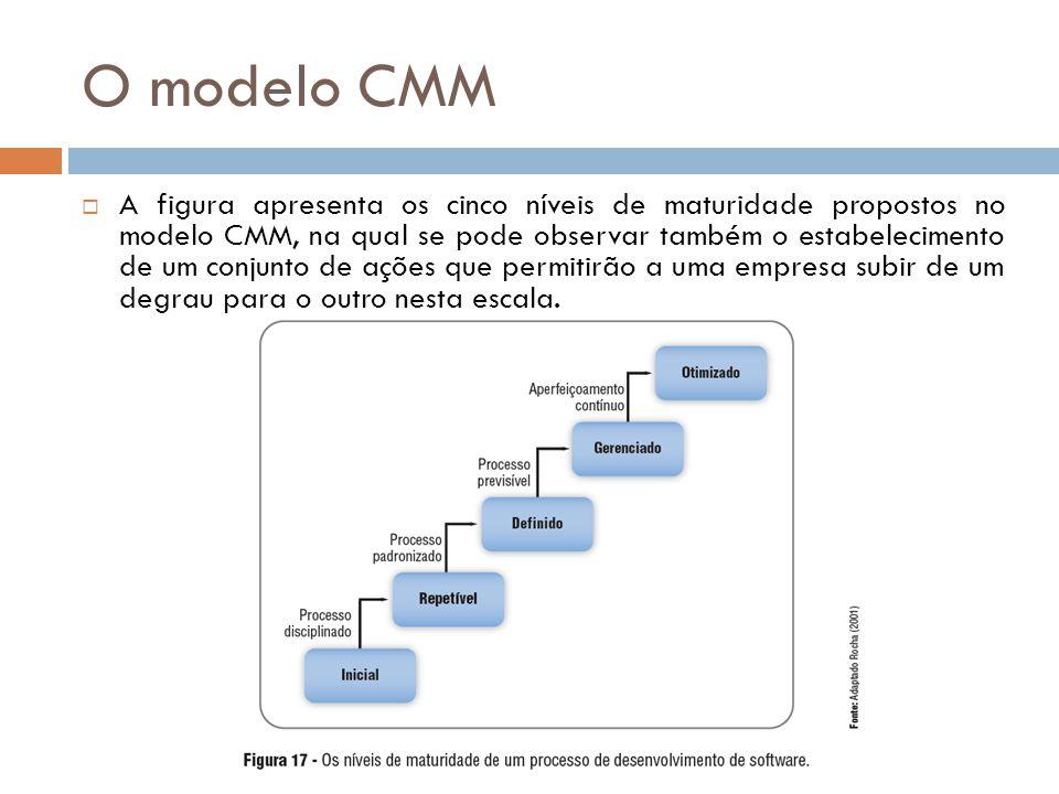 O modelo CMM A figura apresenta os cinco níveis de maturidade propostos no modelo CMM, na qual se pode observar também o estabelecimento de um conjunt