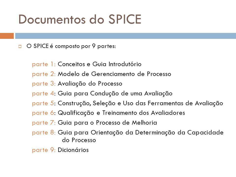 Documentos do SPICE O SPICE é composto por 9 partes: parte 1: Conceitos e Guia Introdutório parte 2: Modelo de Gerenciamento de Processo parte 3: Aval