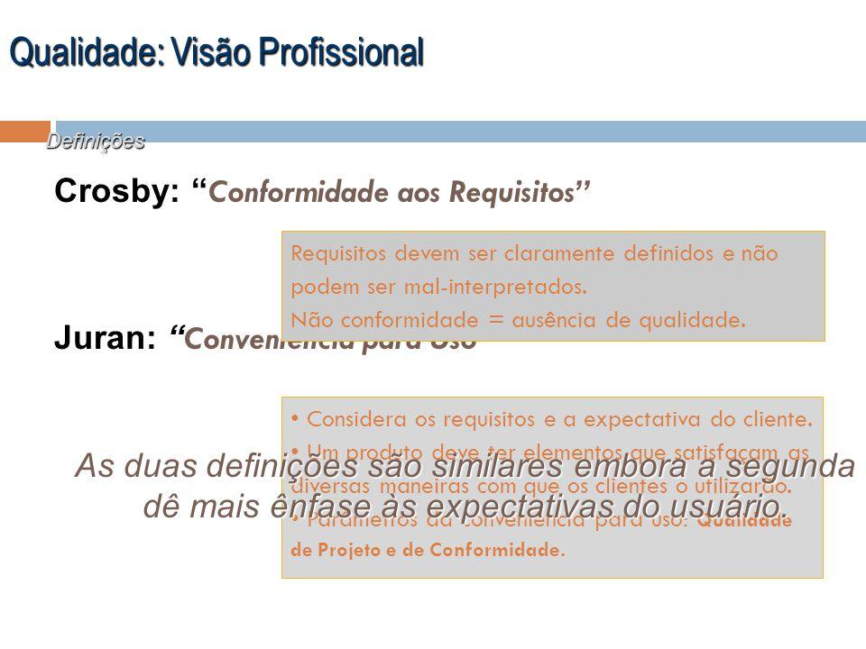 Qualidade: Visão Profissional Definições Crosby: Conformidade aos Requisitos Juran: Conveniência para Uso Requisitos devem ser claramente definidos e