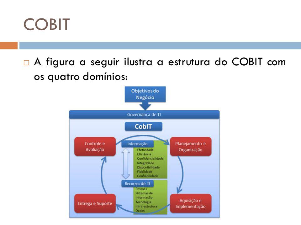 COBIT A figura a seguir ilustra a estrutura do COBIT com os quatro domínios: