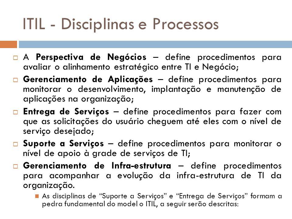 ITIL - Disciplinas e Processos A Perspectiva de Negócios – define procedimentos para avaliar o alinhamento estratégico entre TI e Negócio; Gerenciamento de Aplicações – define procedimentos para monitorar o desenvolvimento, implantação e manutenção de aplicações na organização; Entrega de Serviços – define procedimentos para fazer com que as solicitações do usuário cheguem até eles com o nível de serviço desejado; Suporte a Serviços – define procedimentos para monitorar o nível de apoio à grade de serviços de TI; Gerenciamento de Infra-estrutura – define procedimentos para acompanhar a evolução da infra-estrutura de TI da organização.