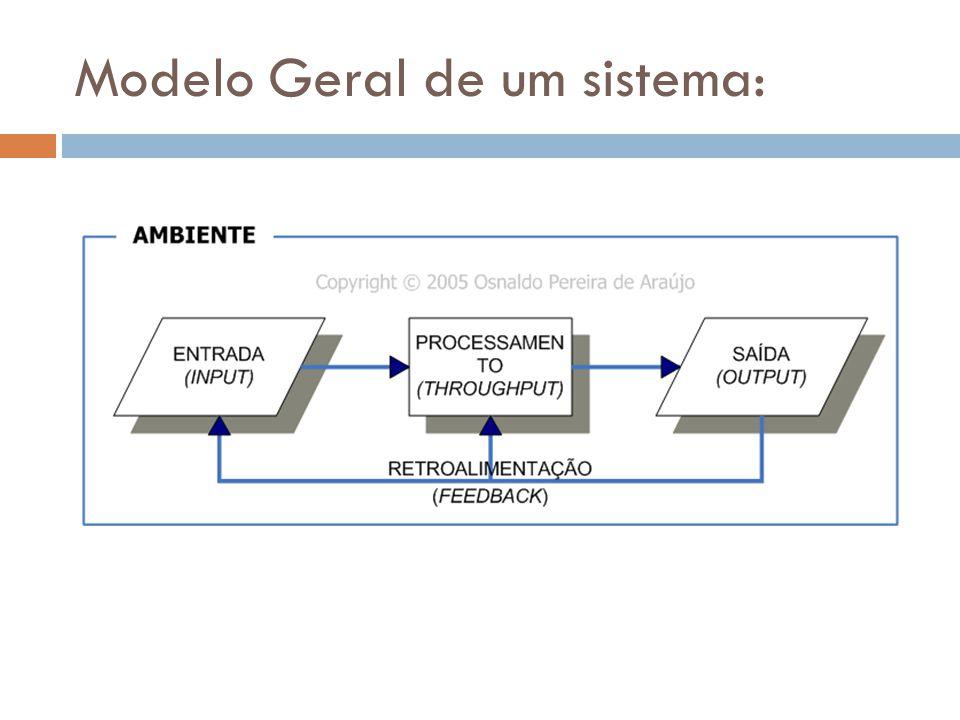 Sistemas de Informação Sistemas de informação existem independentes de computadores.