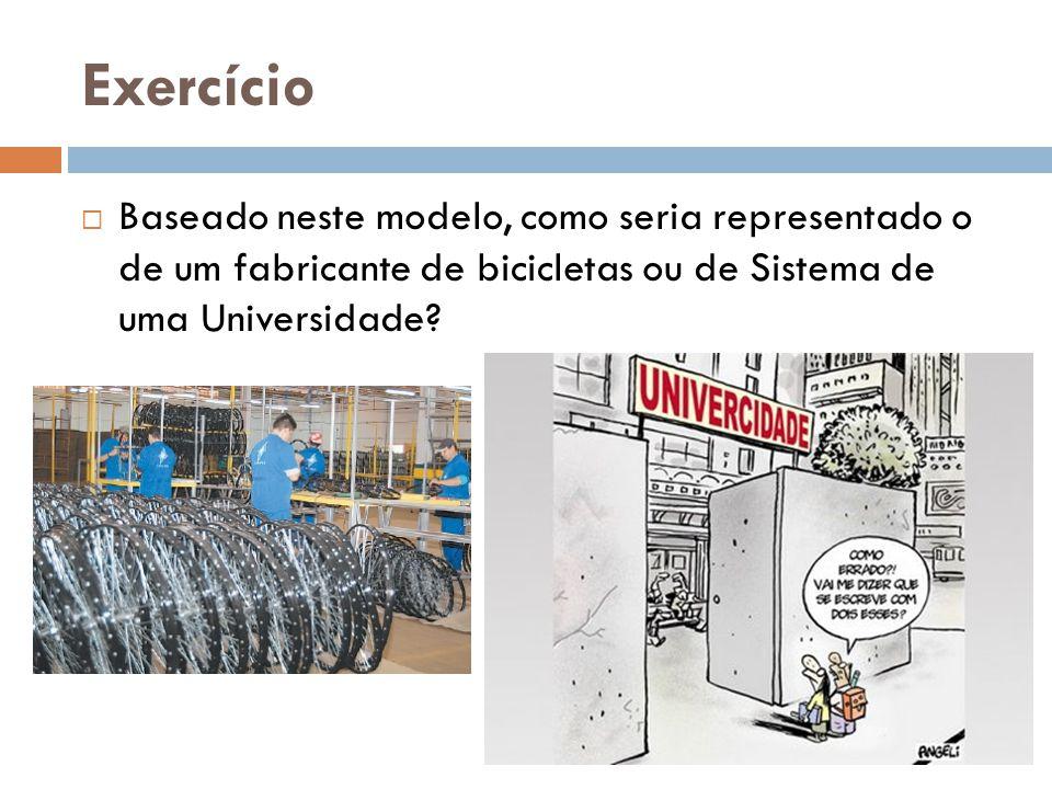 Exemplos de Sistemas Fabricante Universidade Serviço Saúde SistemaEntradas Processamento Saídas Atividades básicas Metas/objeti vo.