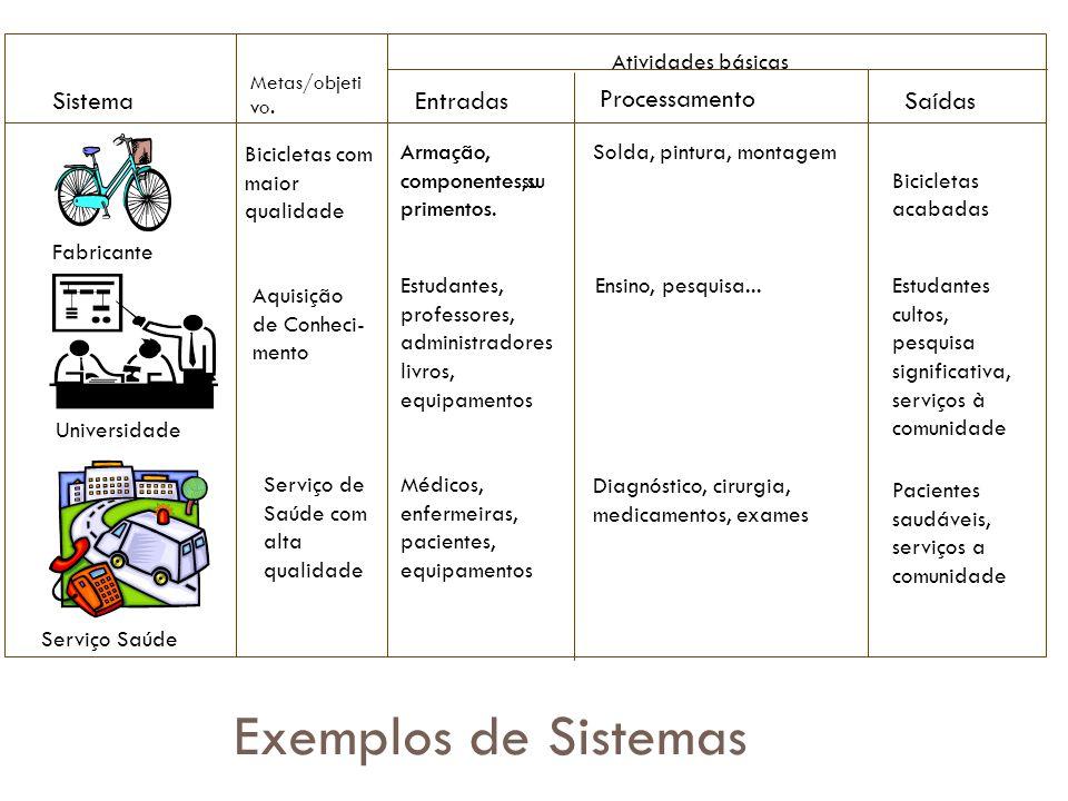 Exercício Baseado neste modelo, como seria representado o Sistema de uma Universidade?