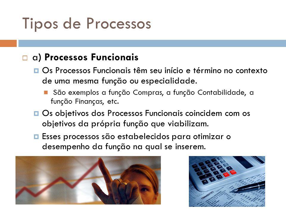 Tipos de Processos a) Processos Funcionais Os Processos Funcionais têm seu início e término no contexto de uma mesma função ou especialidade. São exem