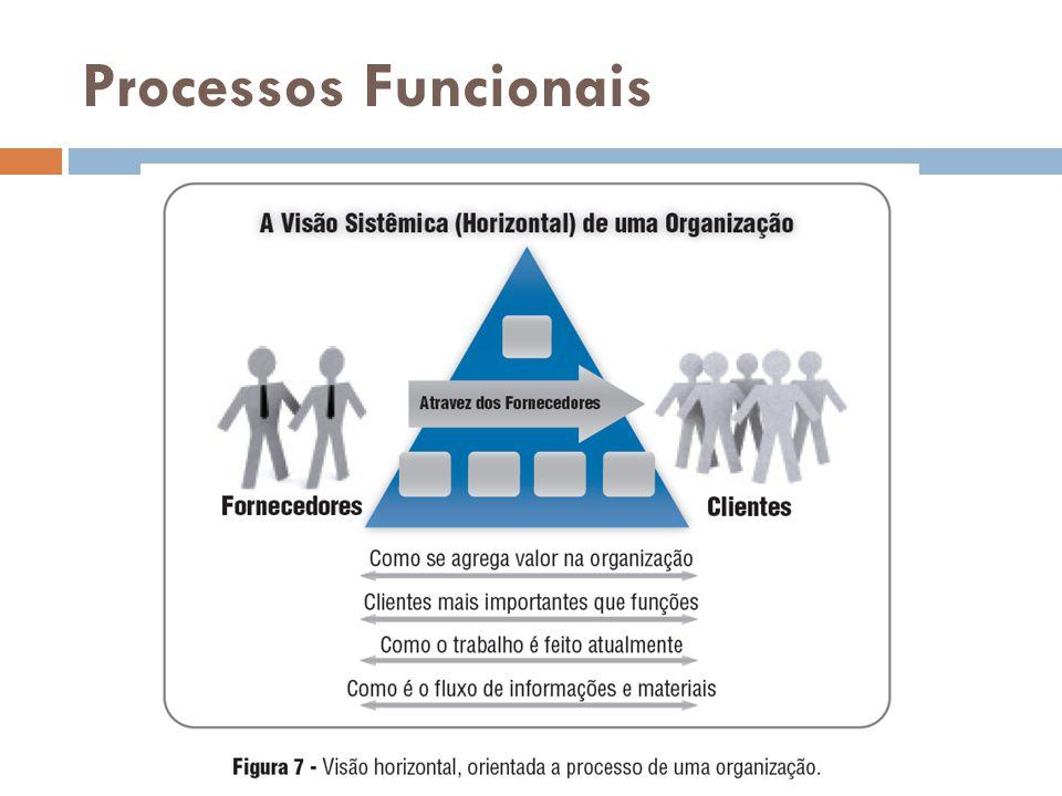 Processos Funcionais